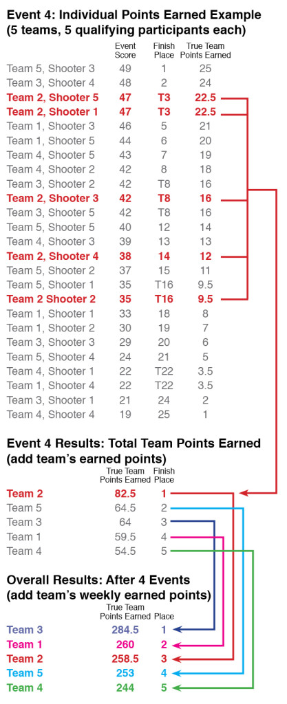 True-Team-Scoring-Example